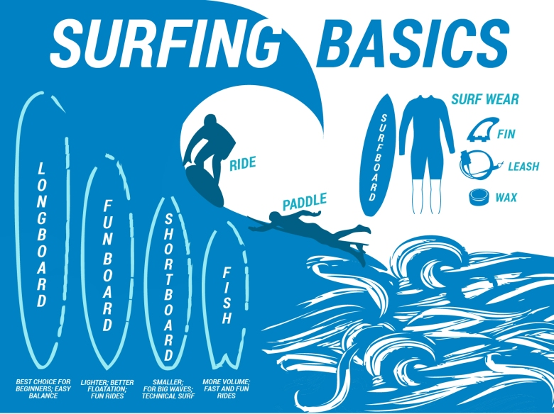 surf infographic_2-01